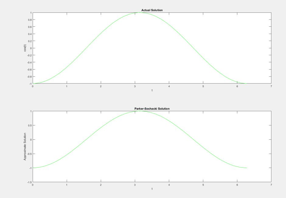 y' = sine
