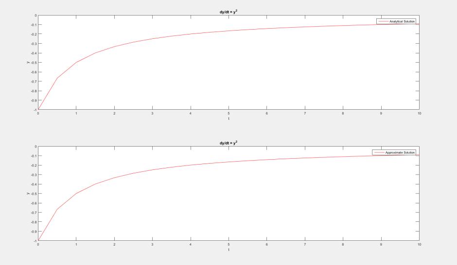 y'=y^2