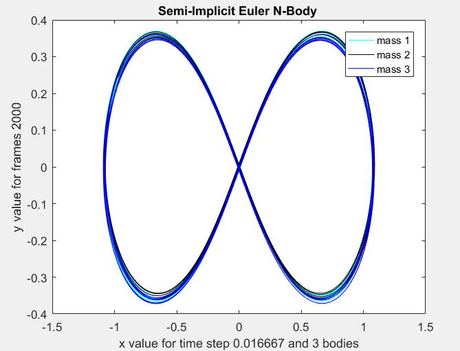 Semi_Implicit_Euler_2.PNG