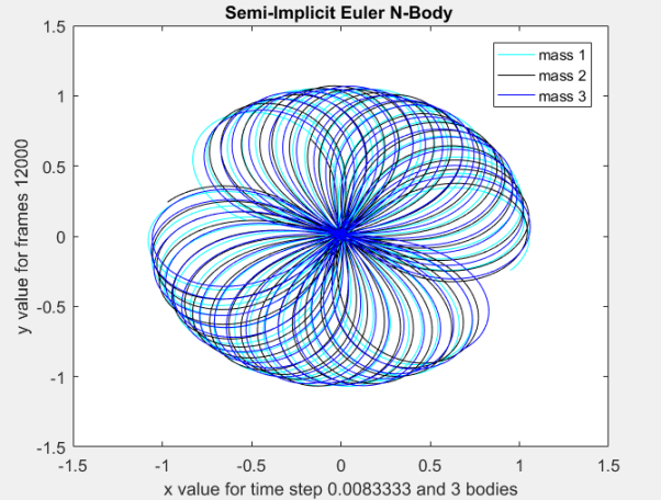 semi_implicit_euler_4
